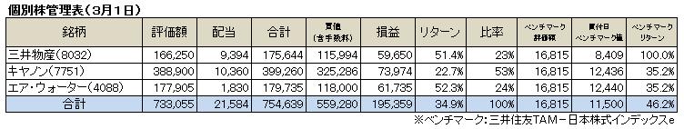 個別株(2015.2)