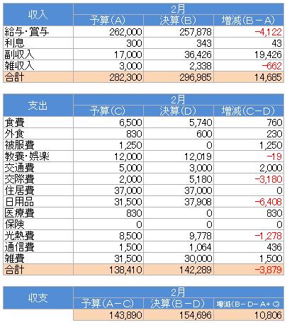 収支(2015.2)