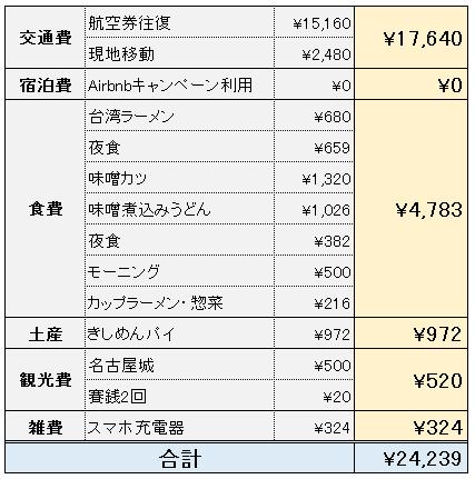 名古屋旅行費