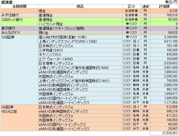 総資産(2015.4)