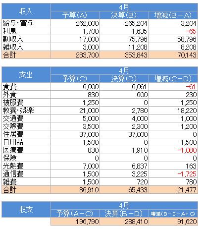 収支(2015.4)