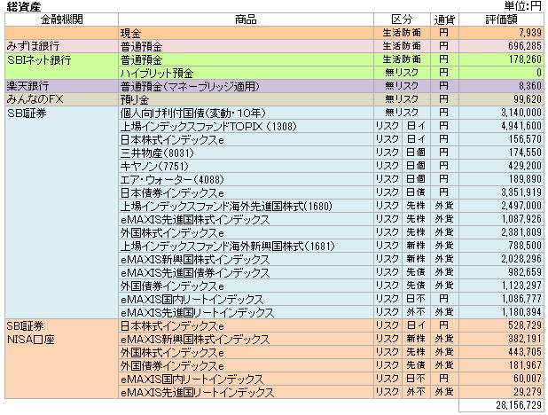総資産(2015.5)