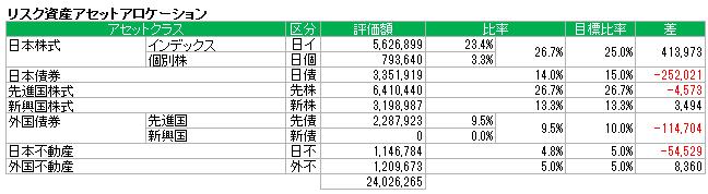 アセットアロケーション(2015.5)