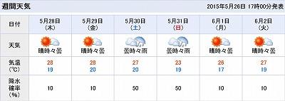 5月天気予報