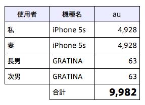 携帯料金総括改善前