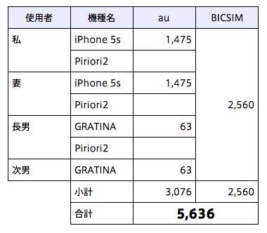 携帯料金総括改善後