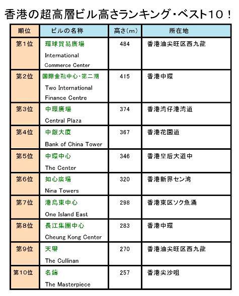 香港の超高層ビル高さランキングベスト10!0001-2