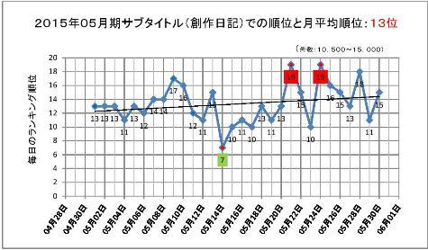 2015年05月期のサブタイトルでの順位と月平均順位-2000102