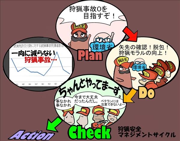 pdcaサイクルだめぽ1