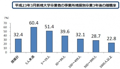 大卒者3年内離職率規模別