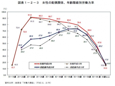 女性労働力率25-2