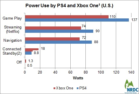 PowerInModeChart-thumb-480x327-13974.jpg