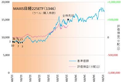 日経ETF150104
