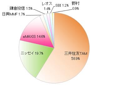 アセットアロケーション150104