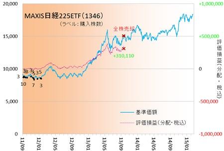 日経ETF150201