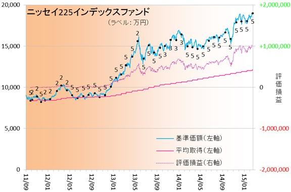 日経ETF150204