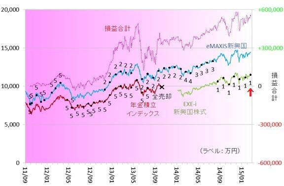新興国株式150202