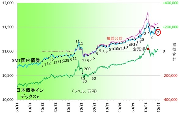 国内債券150402