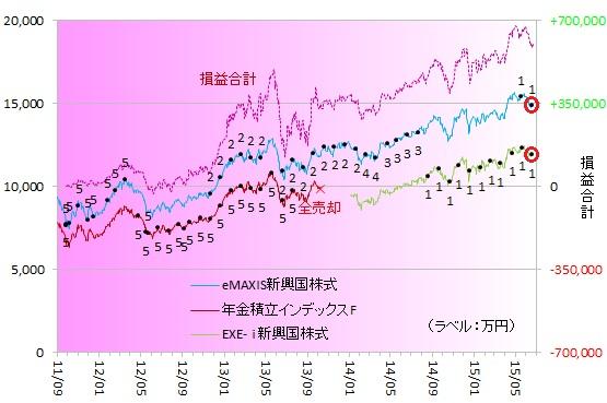 新興国株式150601
