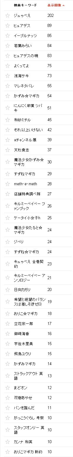 2015/05/02の検索クエリ一覧(ウェブマスターツール)の上位