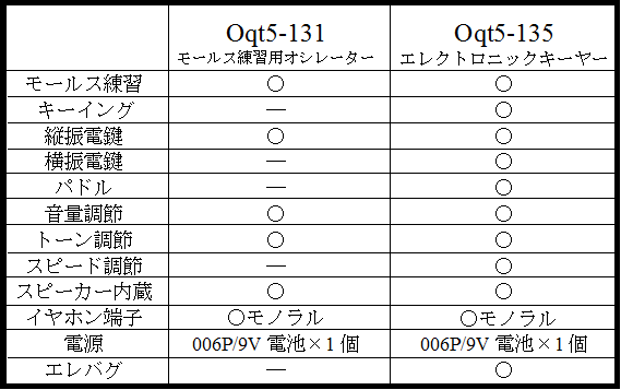 エレクトリックキーヤー Oqt5-135とOqt5-131の違い