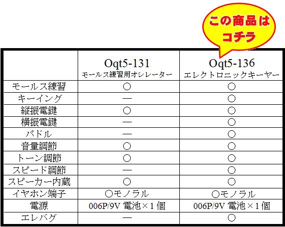 Oqt5-136とOqt5-131の違い