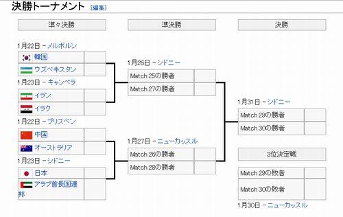 アジアカップ2015_決勝トーナメント表