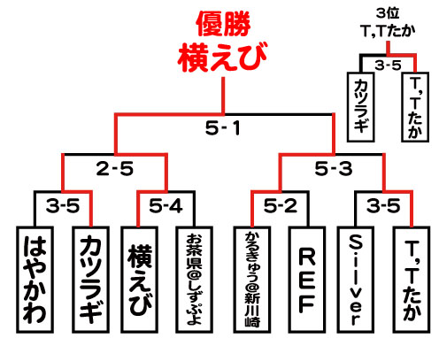 リーグ戦T2