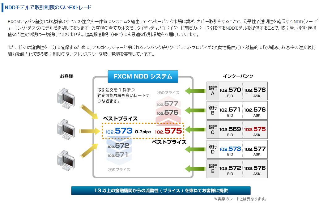NDDモデルで取引制限のないFXトレード