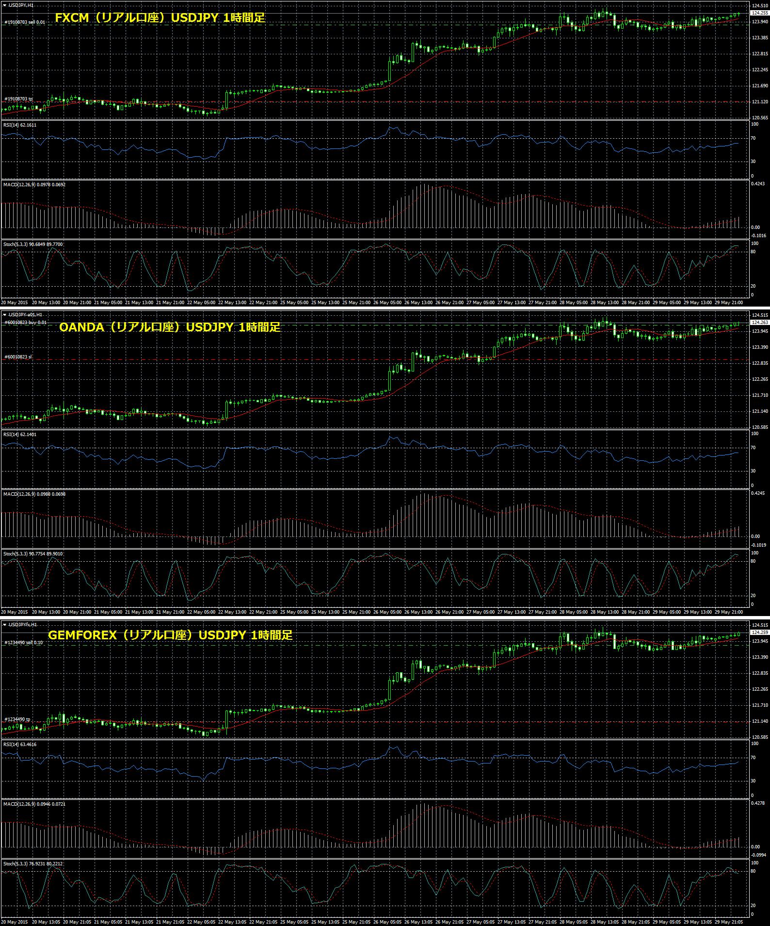 チャート比較_USDJPY_H1