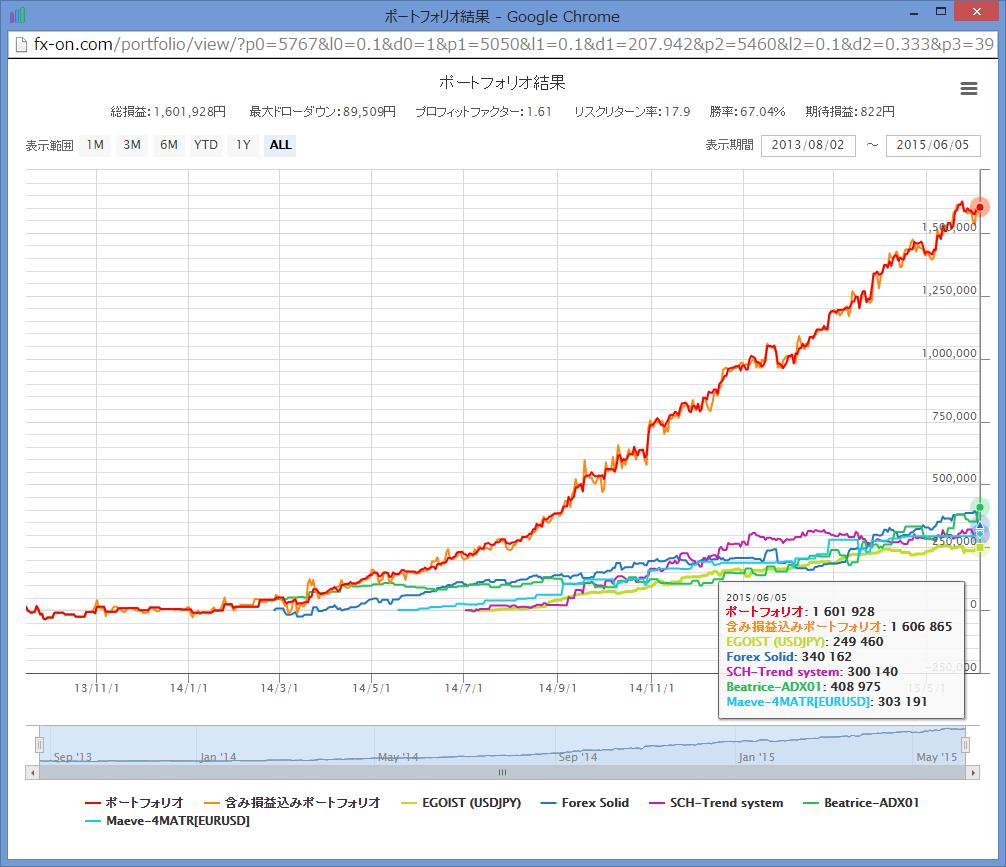 fx-on_best_portfolio_by_nekonote_graph_150605.png