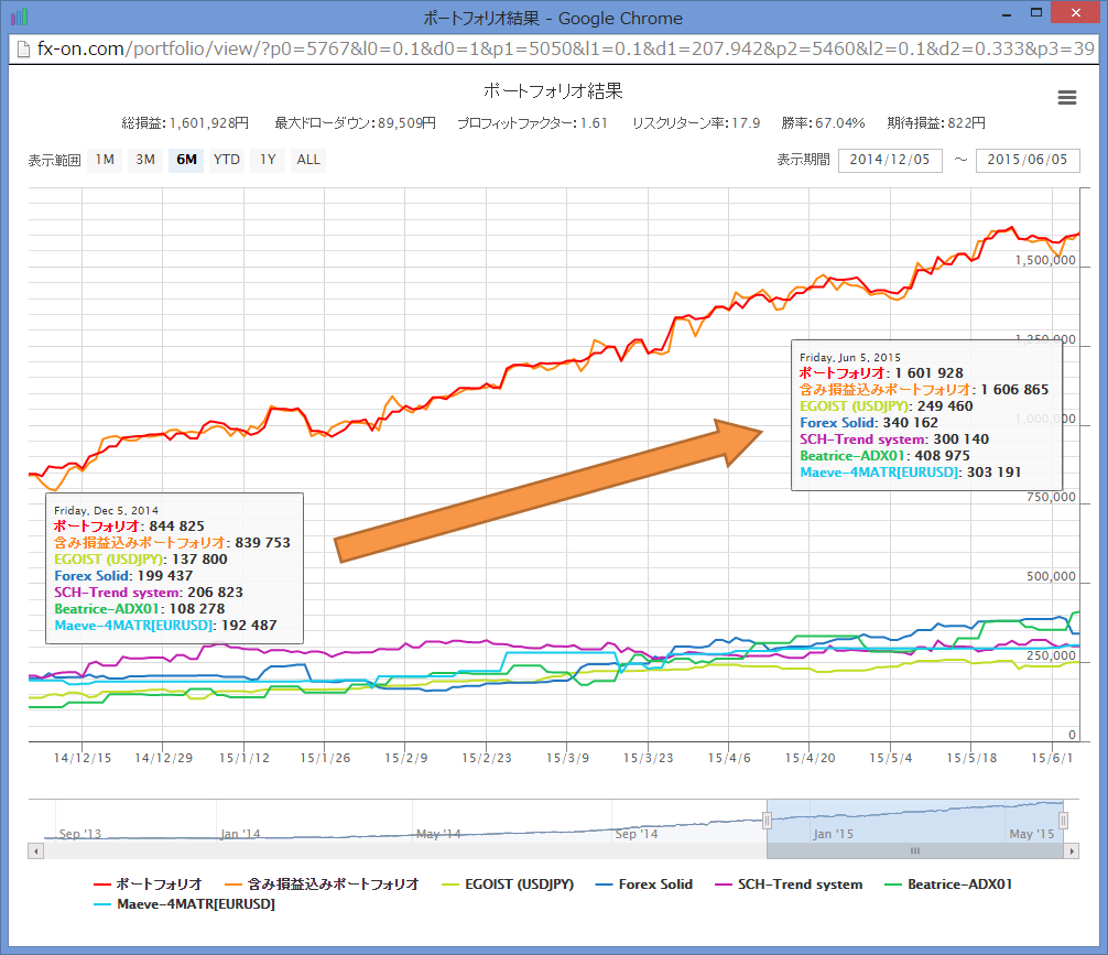 fx-on_best_portfolio_by_nekonote_graph_6m_150605.png