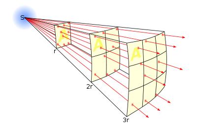 光の減衰の法則