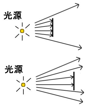 光の減衰について