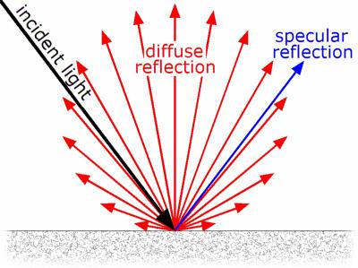 拡散反射光の概念