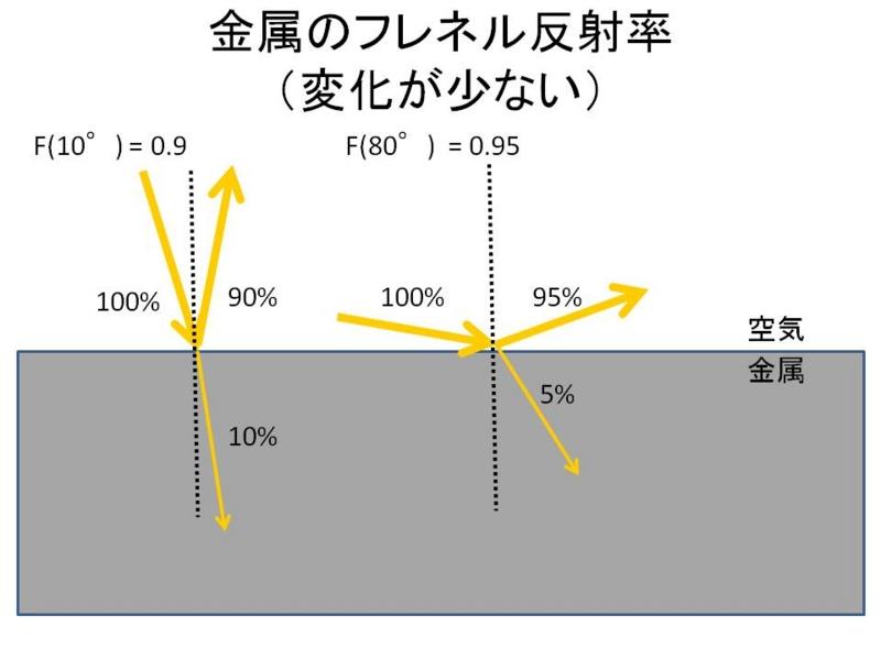 金属のフレネル反射率
