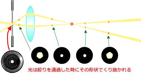 焦点説明02