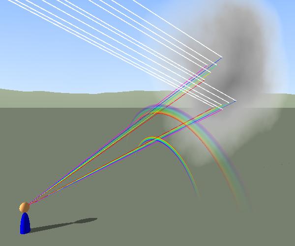 RainbowFormation_LandscapeScheme.png