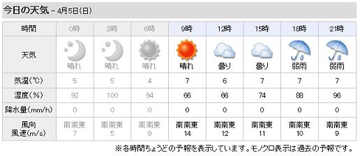 YAHOO 今日の天気