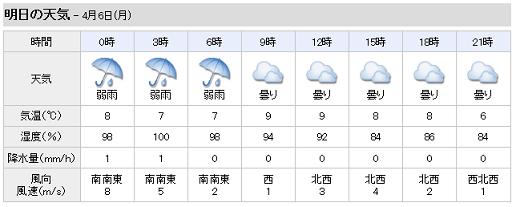 YAHOO 明日の天気