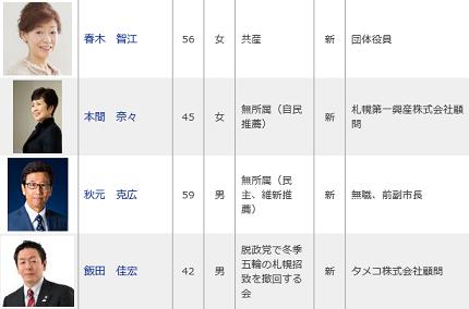 20150412札幌市長選挙 立候補者