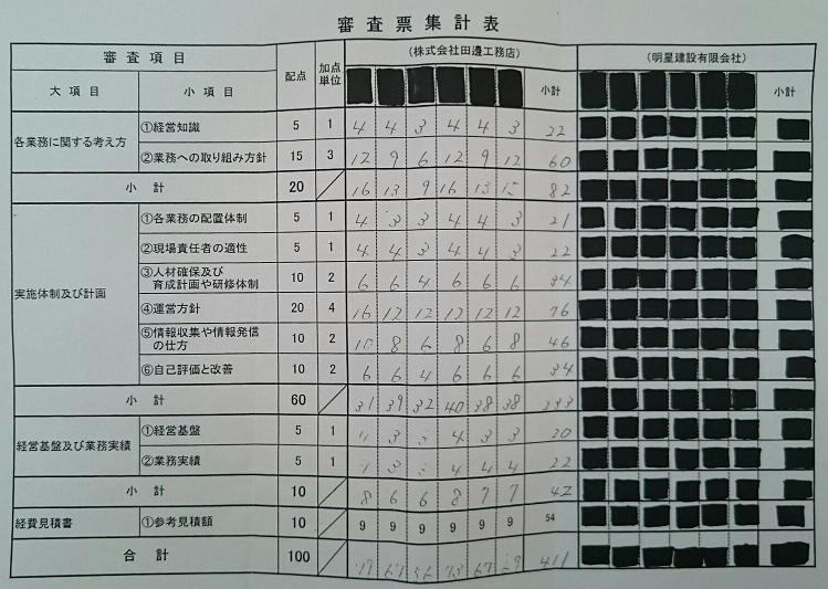 高知県の委託先決定審査結果