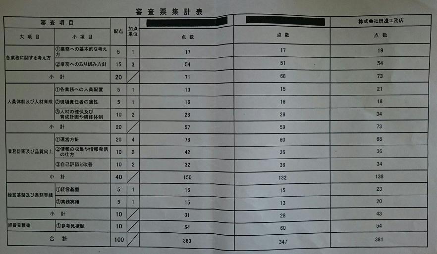 審査票集計表