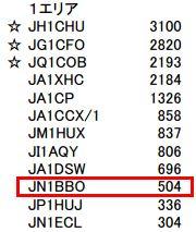 14_JA9 コンテストHF CW結果