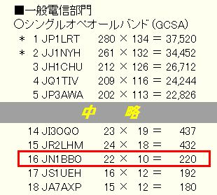 14_電信電話記念日コンテスト結果
