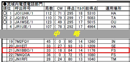 14_多摩川コンテスト結果