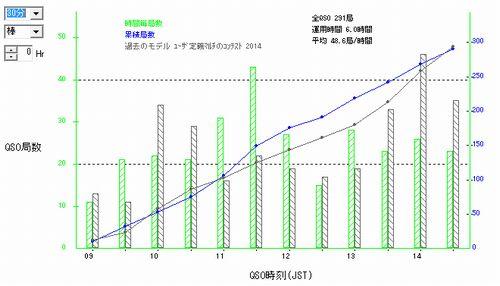 15_オール埼玉コンテストQSOレートグラフ