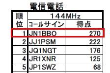 14_JARL栃木コンテスト結果