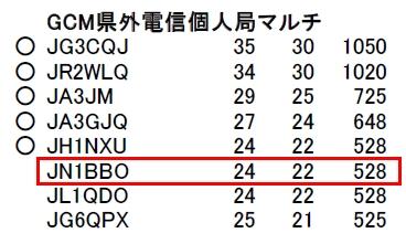 15_オール熊本コンテスト結果