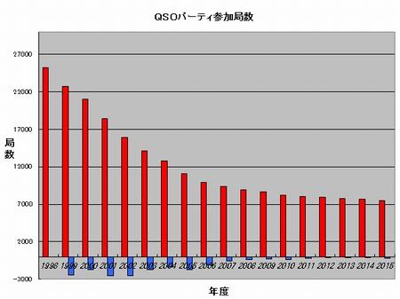 15_QSOパーティ参加局数推移